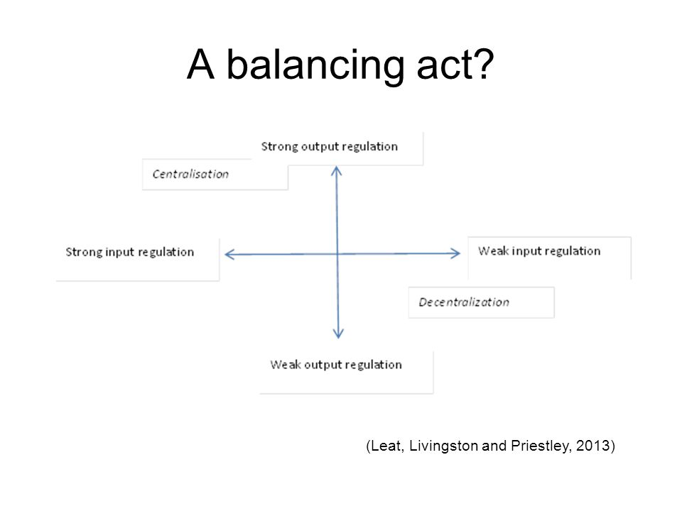 A balancing act (Leat, Livingston and Priestley, 2013)