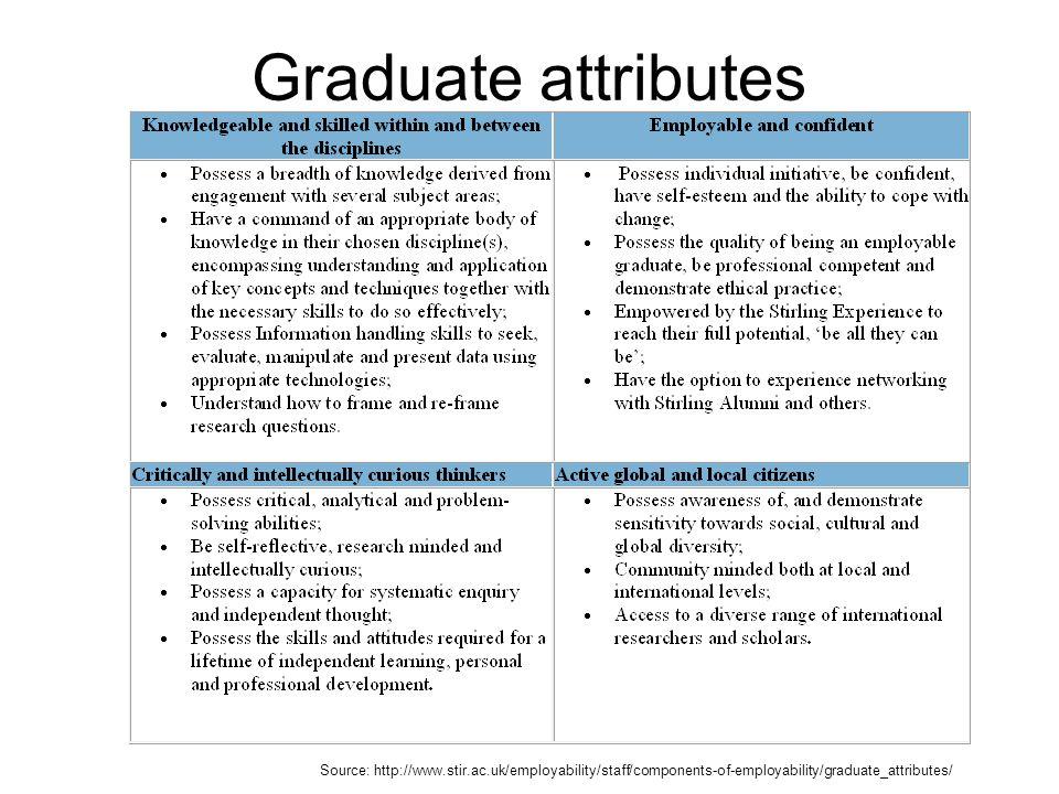 Graduate attributes Source: http://www.stir.ac.uk/employability/staff/components-of-employability/graduate_attributes/