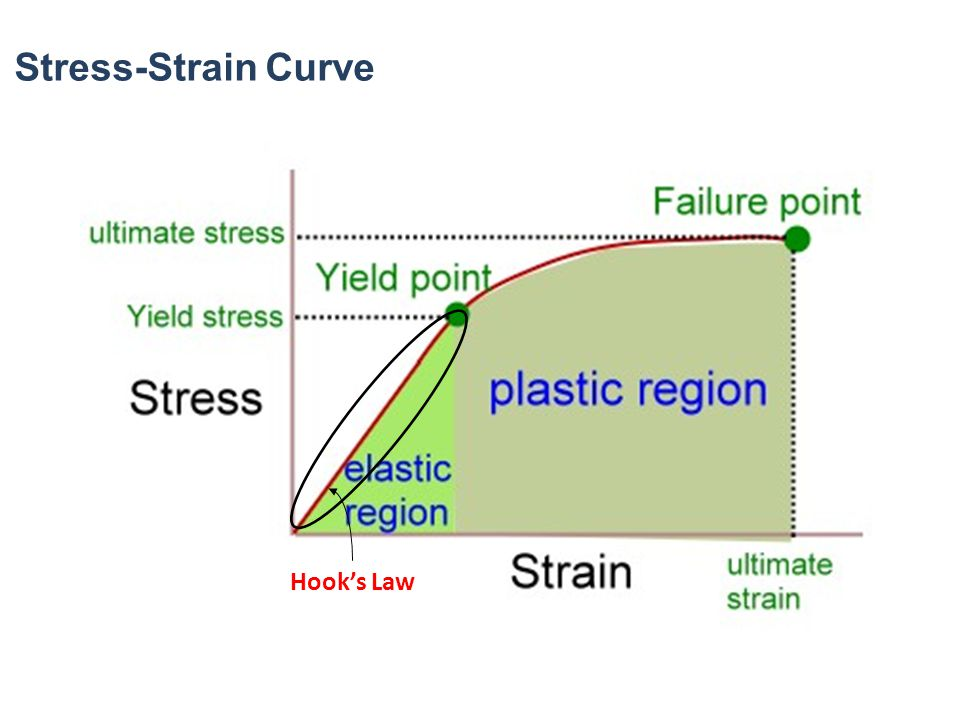 Stress-Strain Curve Hook's Law