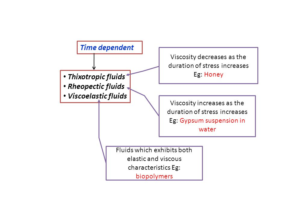 Time dependent Thixotropic fluids Rheopectic fluids Viscoelastic fluids Viscosity decreases as the duration of stress increases Eg: Honey Viscosity in
