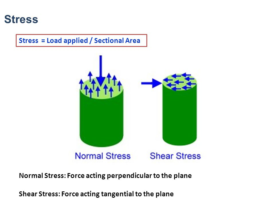 Newton's Law of Viscosity States that Shear stress between adjacent fluid layers is proportional to the negative value of the velocity gradient between the two layers Viscosity Measure of resistance of a fluid which is being deformed either by shear stress or tensile stress Thickness or internal friction Water Honey