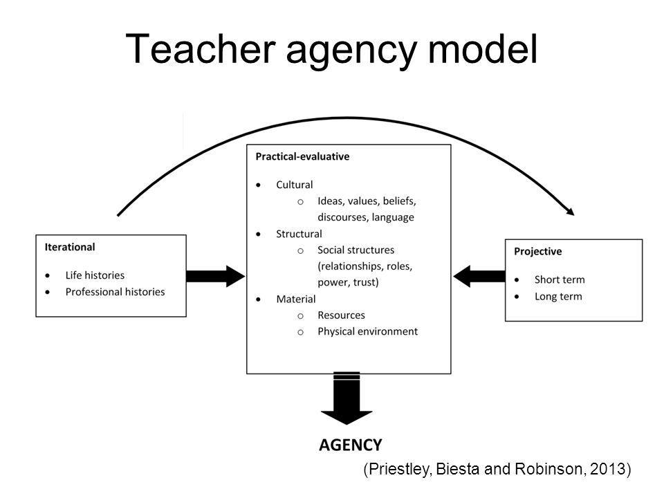 Teacher agency model (Priestley, Biesta and Robinson, 2013)