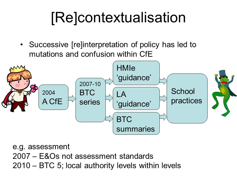 [Re]contextualisation Successive [re]interpretation of policy has led to mutations and confusion within CfE 2004 A CfE 2007-10 BTC series HMIe 'guidance' LA 'guidance' BTC summaries School practices e.g.