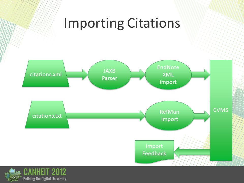 Importing Citations Import Feedback citations.xml citations.txt JAXB Parser EndNote XML Import RefMan Import CVMS