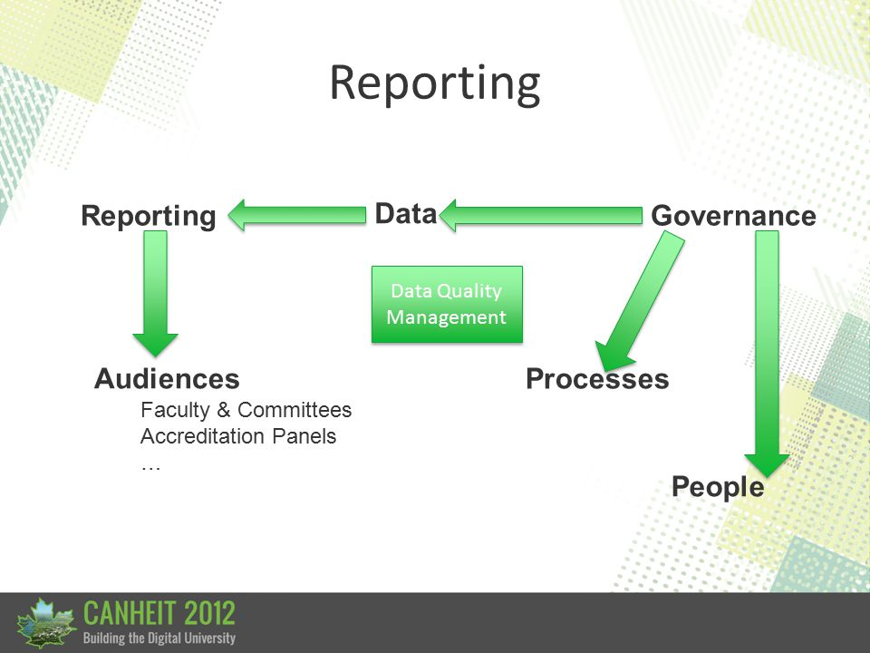 Reporting Audiences Data Faculty & Committees Accreditation Panels … Governance Processes People Data Quality Management