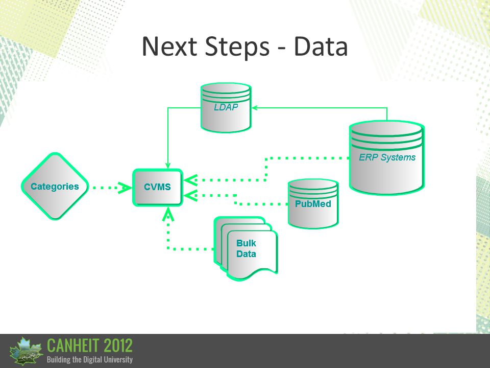Next Steps - Data