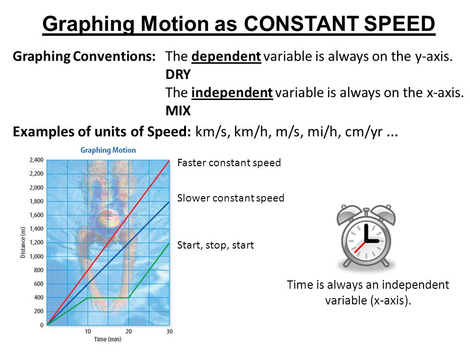 Time is always an independent variable (x-axis). Graphing Motion as CONSTANT SPEED Graphing Conventions:The dependent variable is always on the y-axis