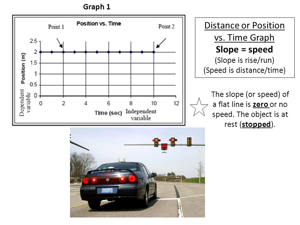 Distance or Position vs. Time Graph Slope = speed (Slope is rise/run) (Speed is distance/time) The slope (or speed) of a flat line is zero or no speed