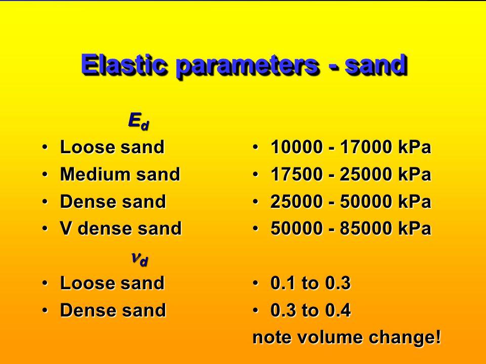 Elastic parameters - clay E u Soft clay Firm clay Stiff Clay V stiff / hard clay E u /c u most clays u All clays 2000 - 5000 kPa 5000 - 10000 kPa 1000