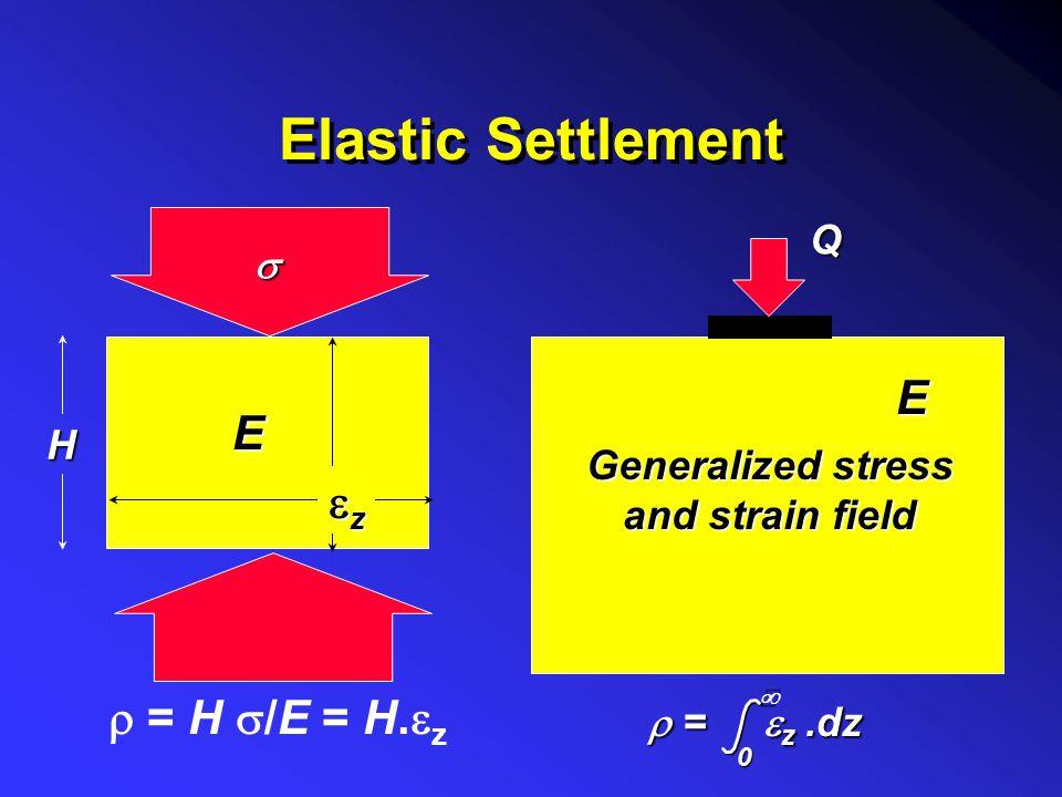 Elastic parameters - sand E d Loose sandLoose sand Medium sandMedium sand Dense sandDense sand V dense sandV dense sand d Loose sandLoose sand Dense s