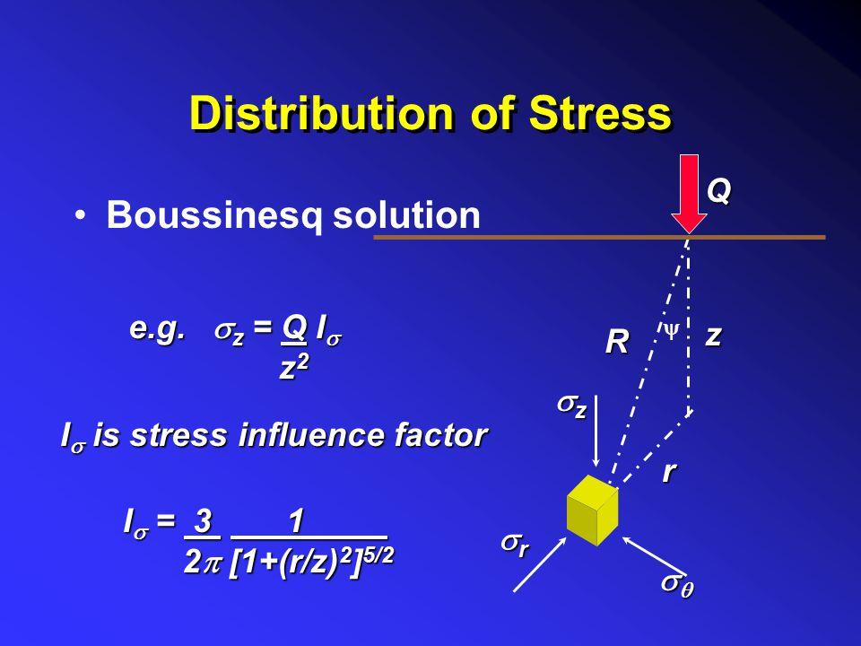 Elastic Settlement  = H  /E = H.  z E  H zzzz Q Generalized stress and strain field E  =  z .dz 0