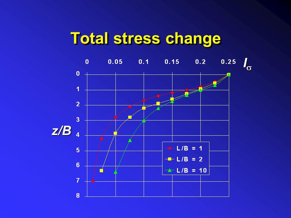 Stresses under rectangular area corner a uniformly loaded flexible rectangular area:Solution after Newmark for stresses under the corner of a uniforml