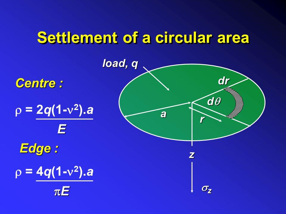 Computation of settlement 1. Determine vertical strains: r R z Q zzzz  rrrr  2. Integrate strains:  z = 1 [  z - (  r +   )] E 