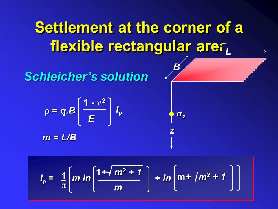 Settlement of a circular area dddd dr r z load, q zzzz a Centre : Edge :  = 4q(1- 2 ).a EEEE  = 2q(1- 2 ).aE