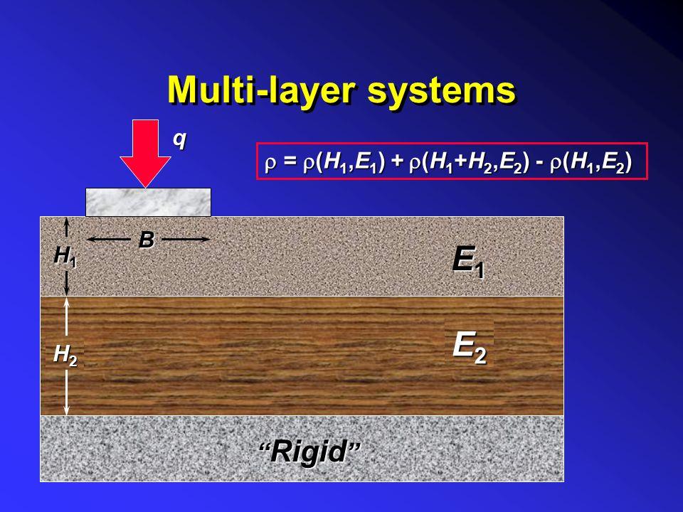 Superposition using Steinbrenner method B L