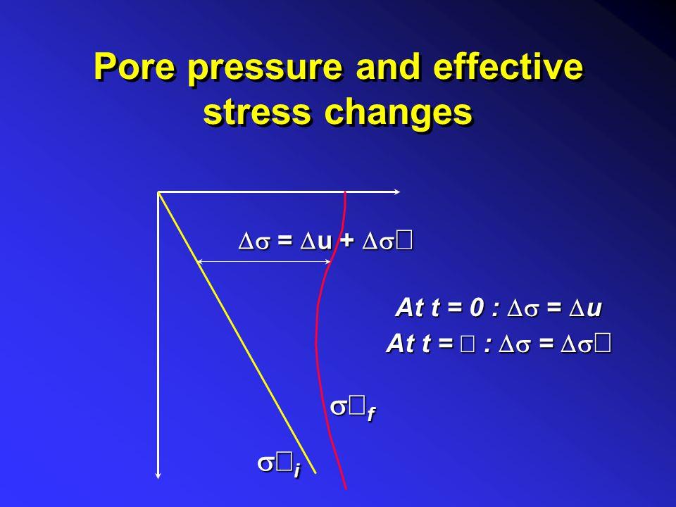 Total stress change IIII z/B