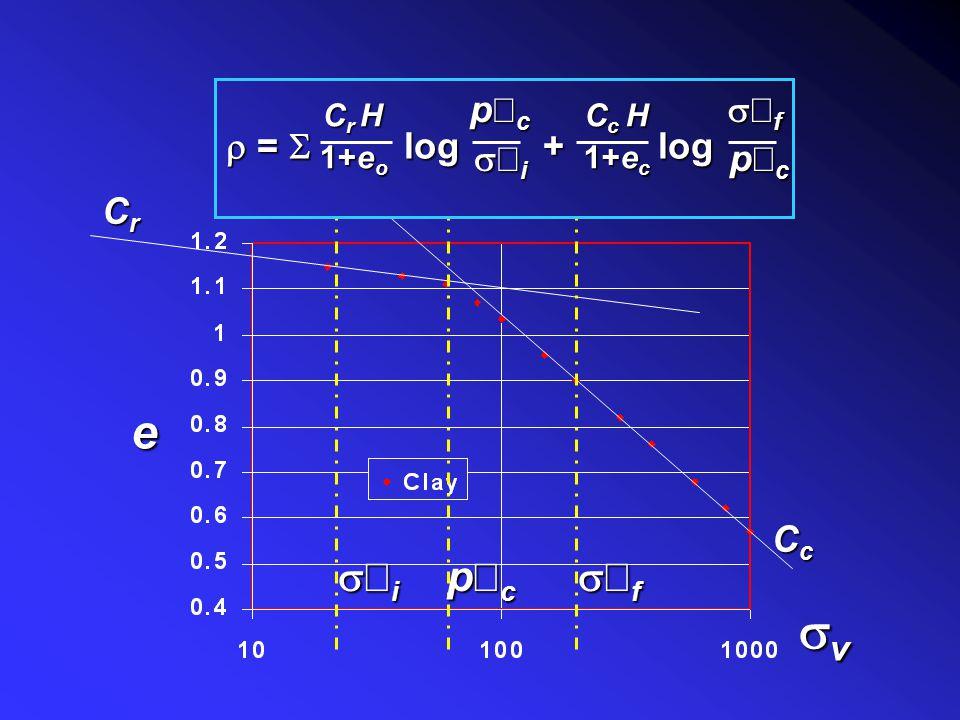 Stress non-linearity q net z