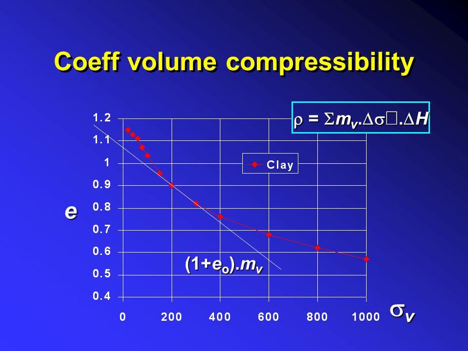 Soil non-linearity CrCrCrCr CcCcCcCc pcpcpcpc  i  f e vvvv  =  log + log C r H 1+e o C c H 1+e c p c  i  f p c