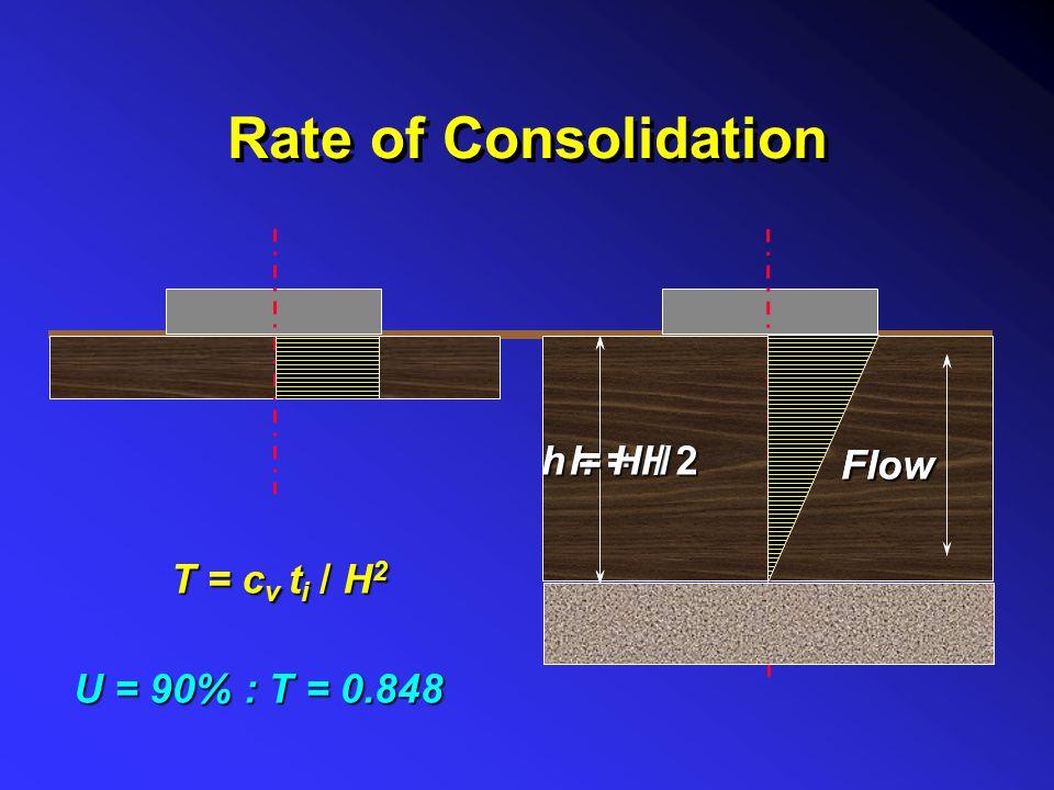 Coeff volume compressibility (1+e o ).m v e vvvv  =  m v. .  H