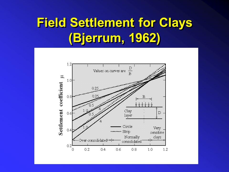 Total Settlement  tot = RF x DF (  elas  +  pr.con +  sec )