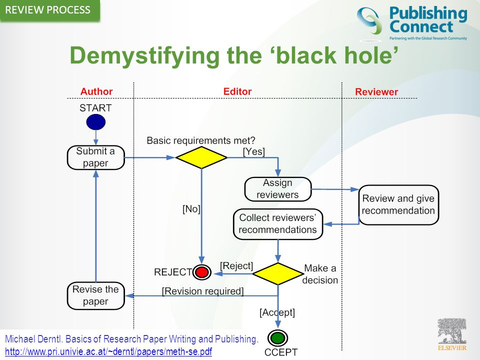 34 Demystifying the 'black hole' Michael Derntl. Basics of Research Paper Writing and Publishing. http://www.pri.univie.ac.at/~derntl/papers/meth-se.p