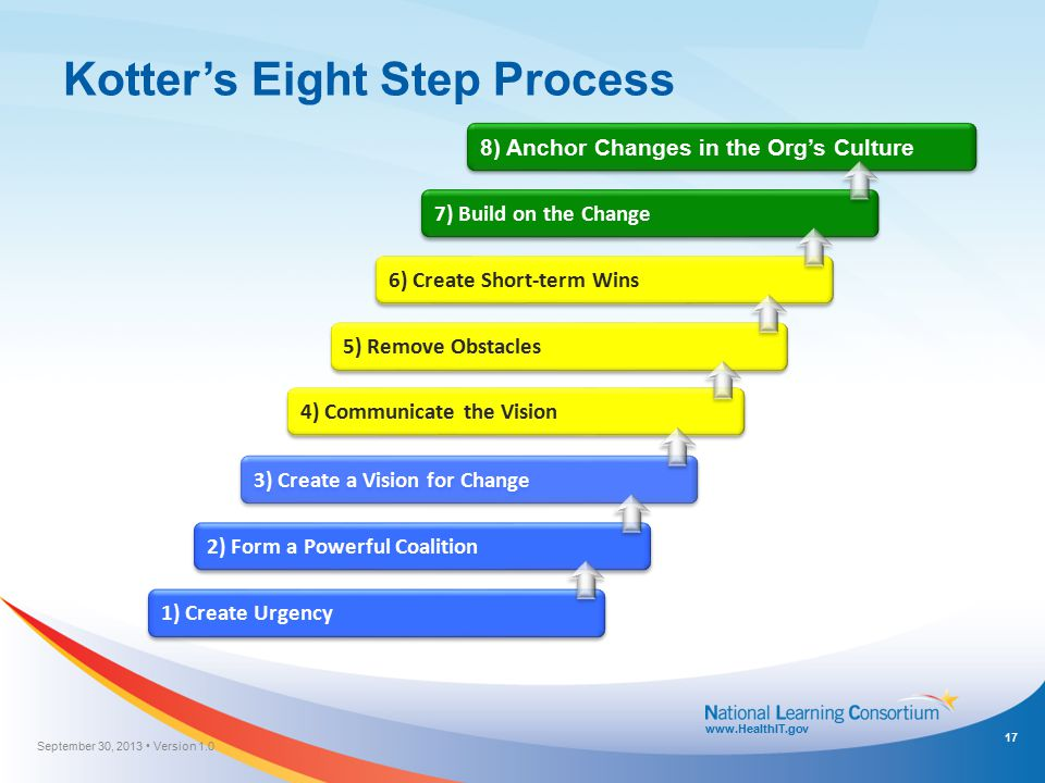 www.HealthIT.gov Kotter's Eight Step Process 1) Create Urgency 2) Form a Powerful Coalition 3) Create a Vision for Change 4) Communicate the Vision 5)