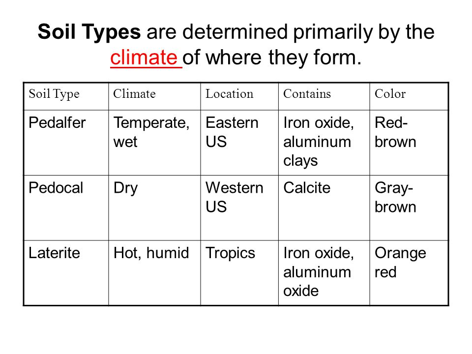 Soil Types are determined primarily by the climate of where they form. Soil TypeClimateLocationContainsColor PedalferTemperate, wet Eastern US Iron ox