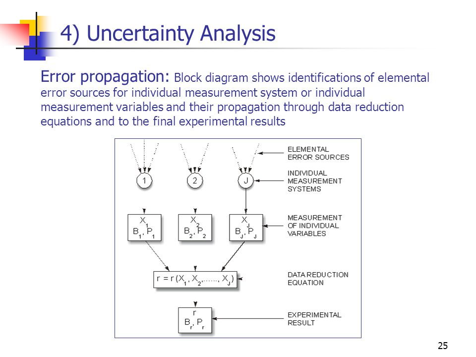 25 Error propagation: Block diagram shows identifications of elemental error sources for individual measurement system or individual measurement varia