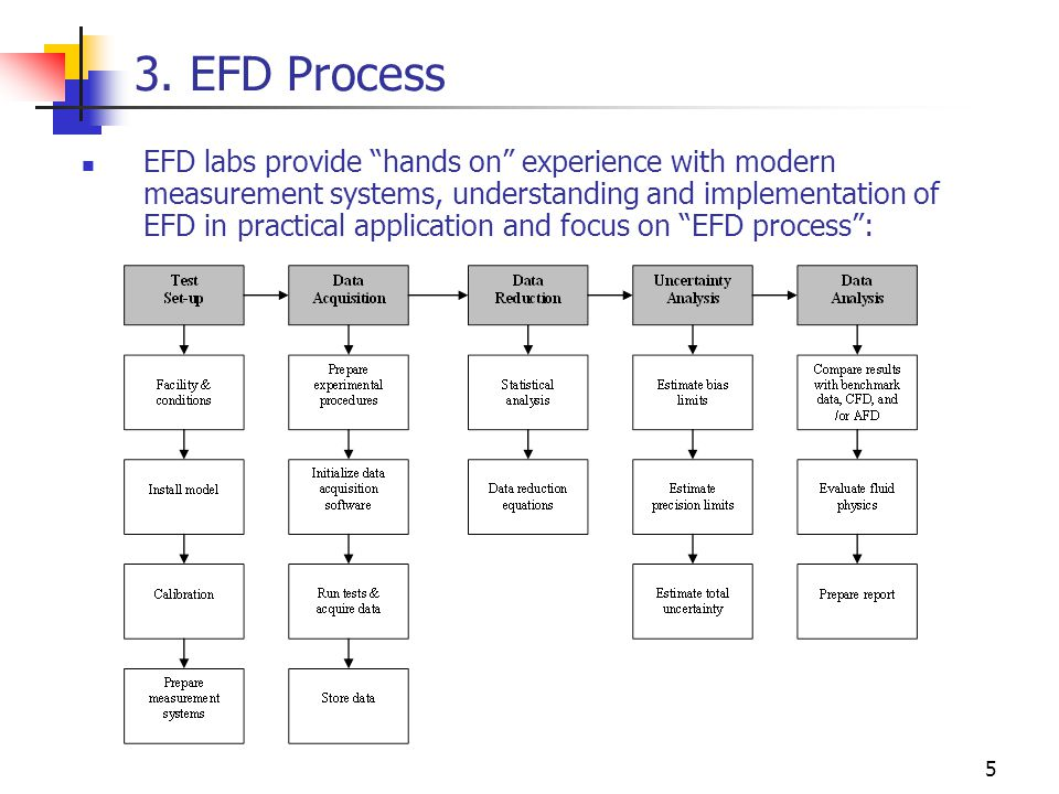 "3. EFD Process EFD labs provide ""hands on"" experience with modern measurement systems, understanding and implementation of EFD in practical applicatio"