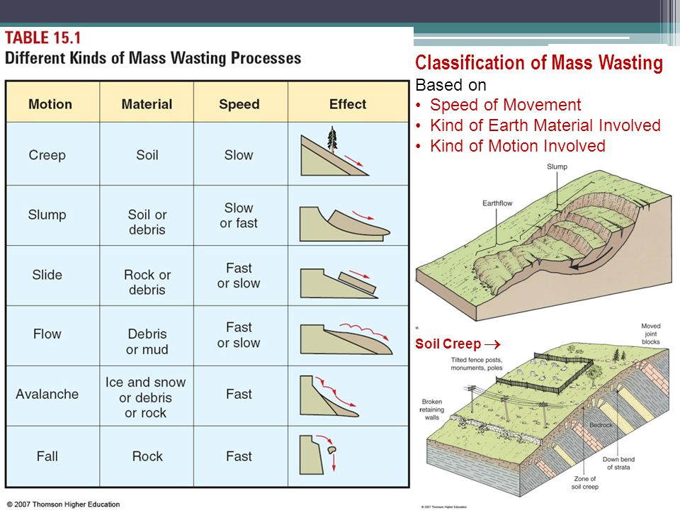 Classification of Mass Wasting Based on Speed of Movement Kind of Earth Material Involved Kind of Motion Involved Soil Creep 
