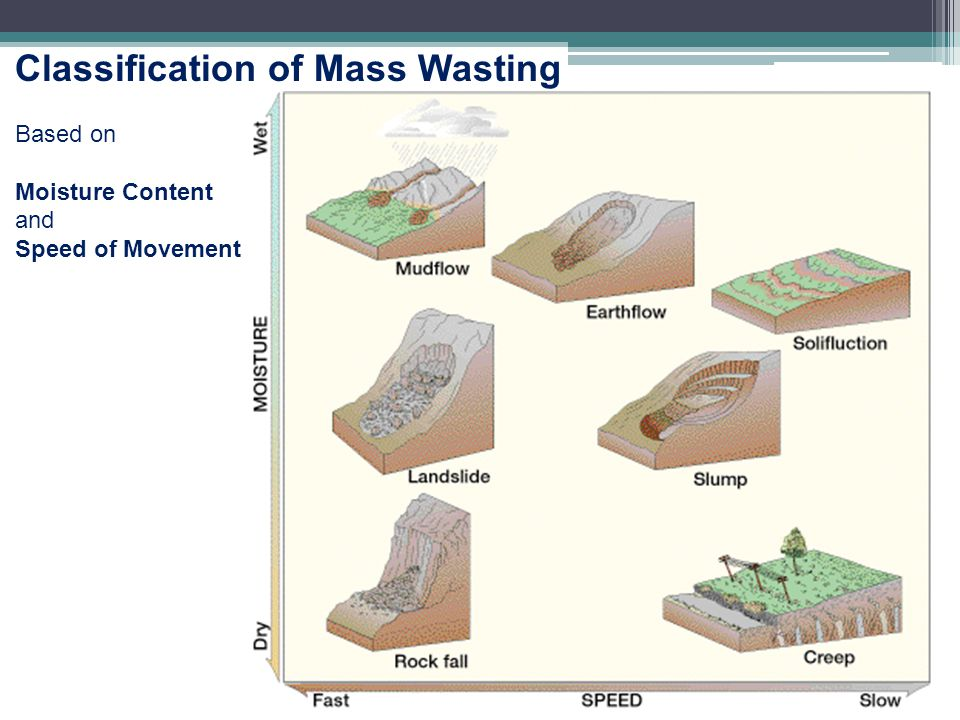 Classification of Mass Wasting Based on Moisture Content and Speed of Movement