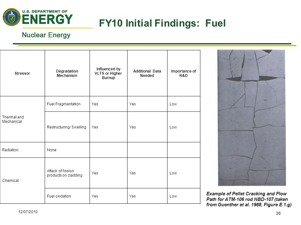 12/07/2010 20 FY10 Initial Findings: Fuel 20 Stressor Degradation Mechanism Influenced by VLTS or Higher Burnup Additional Data Needed Importance of R&D Thermal and Mechanical Fuel FragmentationYes Low Restructuring/ SwellingYes Low RadiationNone Chemical Attack of fission products on cladding Yes Low Fuel oxidationYes Low Example of Pellet Cracking and Flow Path for ATM-106 rod NBD-107 (taken from Guenther et al.