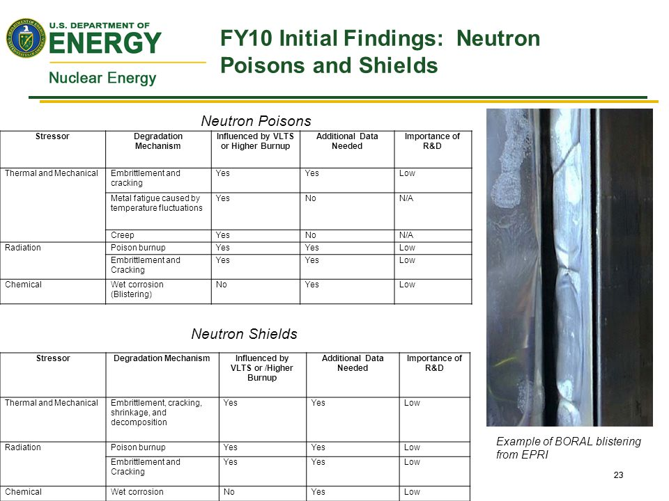 23 FY10 Initial Findings: Neutron Poisons and Shields 23 StressorDegradation Mechanism Influenced by VLTS or Higher Burnup Additional Data Needed Importance of R&D Thermal and MechanicalEmbrittlement and cracking Yes Low Metal fatigue caused by temperature fluctuations YesNoN/A CreepYesNoN/A RadiationPoison burnupYes Low Embrittlement and Cracking Yes Low ChemicalWet corrosion (Blistering) NoYesLow StressorDegradation MechanismInfluenced by VLTS or /Higher Burnup Additional Data Needed Importance of R&D Thermal and MechanicalEmbrittlement, cracking, shrinkage, and decomposition Yes Low RadiationPoison burnupYes Low Embrittlement and Cracking Yes Low ChemicalWet corrosionNoYesLow Neutron Shields Neutron Poisons Example of BORAL blistering from EPRI
