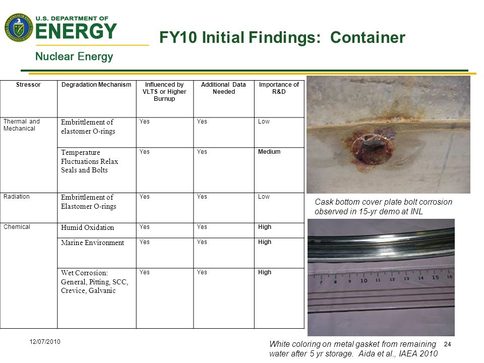 12/07/2010 24 FY10 Initial Findings: Container 24 StressorDegradation MechanismInfluenced by VLTS or Higher Burnup Additional Data Needed Importance of R&D Thermal and Mechanical Embrittlement of elastomer O-rings Yes Low Temperature Fluctuations Relax Seals and Bolts Yes Medium Radiation Embrittlement of Elastomer O-rings Yes Low Chemical Humid Oxidation Yes High Marine Environment Yes High Wet Corrosion: General, Pitting, SCC, Crevice, Galvanic Yes High Cask bottom cover plate bolt corrosion observed in 15-yr demo at INL White coloring on metal gasket from remaining water after 5 yr storage.