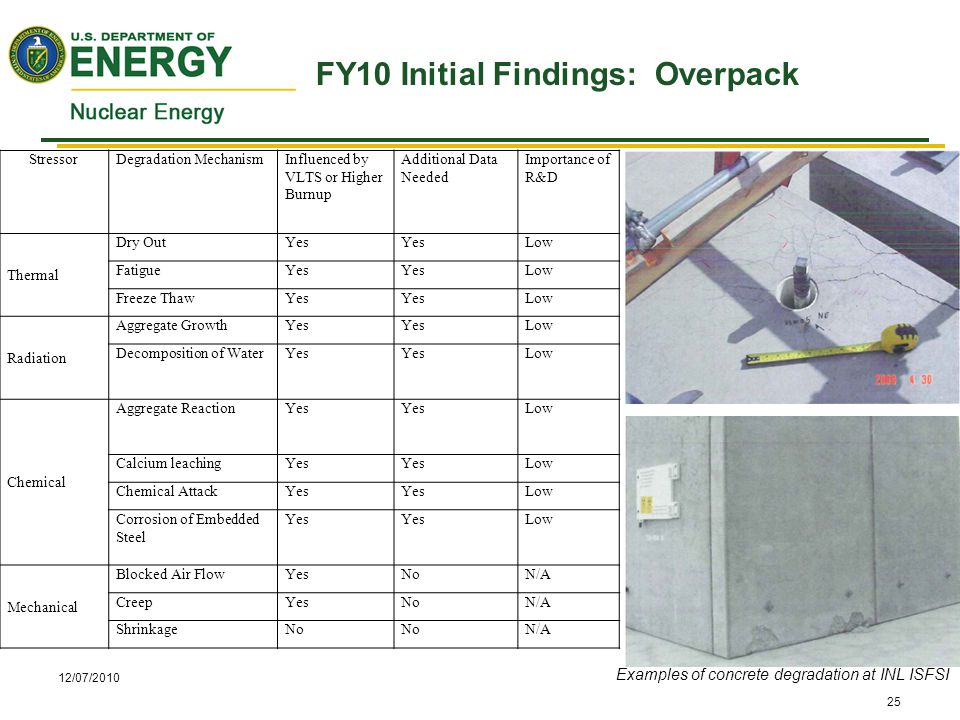 12/07/2010 FY10 Initial Findings: Overpack 25 StressorDegradation MechanismInfluenced by VLTS or Higher Burnup Additional Data Needed Importance of R&D Thermal Dry OutYes Low FatigueYes Low Freeze ThawYes Low Radiation Aggregate GrowthYes Low Decomposition of WaterYes Low Chemical Aggregate ReactionYes Low Calcium leachingYes Low Chemical AttackYes Low Corrosion of Embedded Steel Yes Low Mechanical Blocked Air FlowYesNoN/A CreepYesNoN/A ShrinkageNo N/A Examples of concrete degradation at INL ISFSI