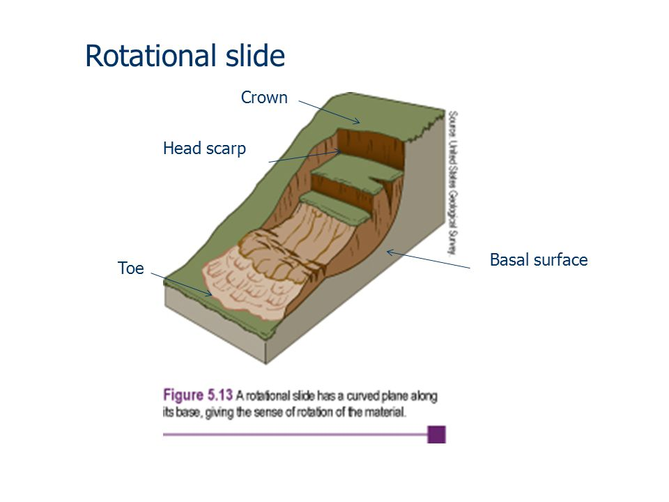 Toe Crown Basal surface Head scarp Rotational slide