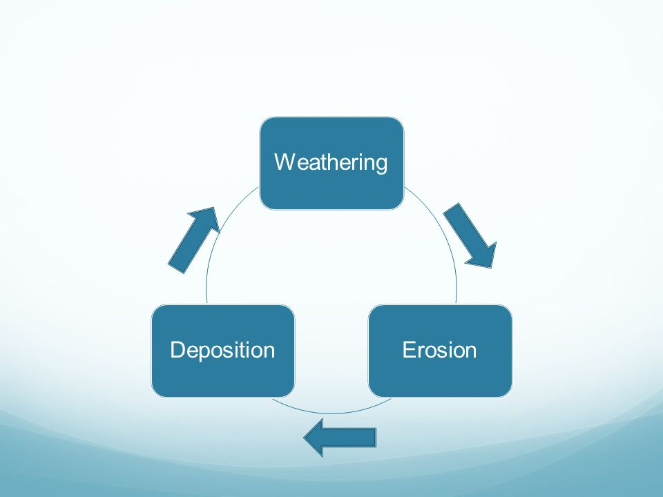 The Cycle of Changing Earth's Surface Weathering, erosion, and deposition act together in a cycle that wears down and builds up Earth's surface Weathering-wears down the Earth's surface Erosion-moves the Earth's surface (acts as a bridge between the weathering and deposition) Deposition-builds up the earth's surface