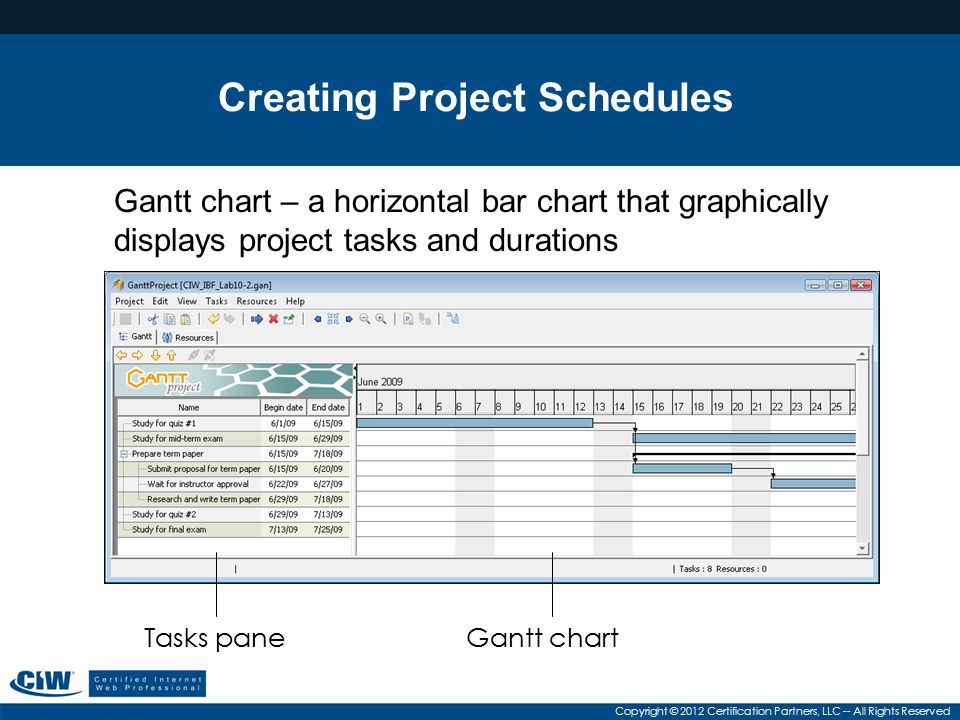 Copyright © 2012 Certification Partners, LLC -- All Rights Reserved Creating Project Schedules Gantt chart – a horizontal bar chart that graphically d