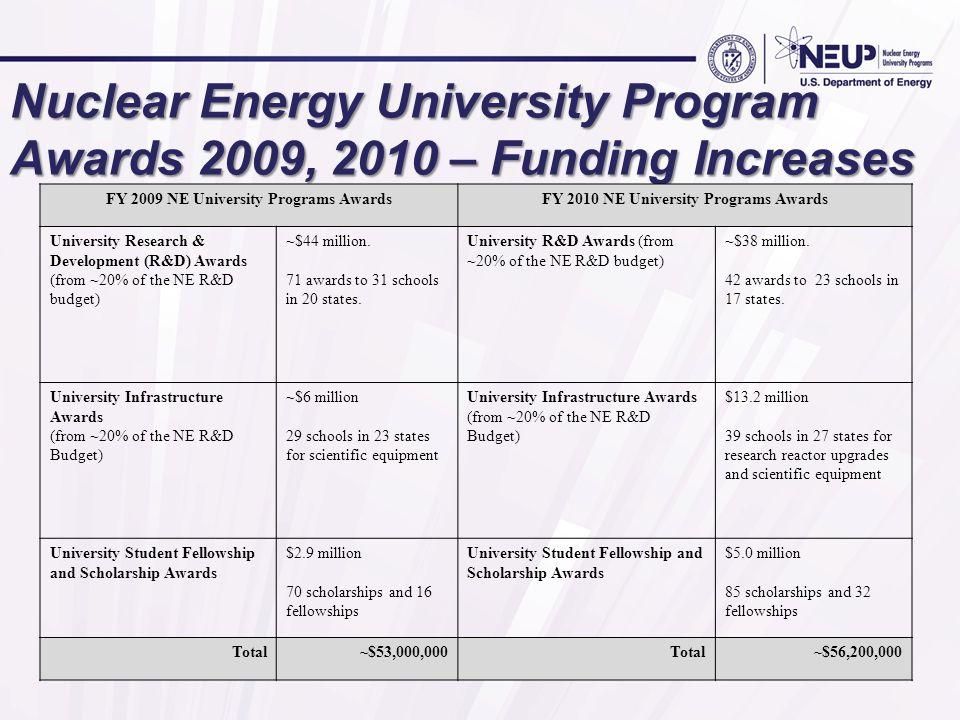 Nuclear Energy University Program Awards 2009, 2010 – Funding Increases FY 2009 NE University Programs AwardsFY 2010 NE University Programs Awards University Research & Development (R&D) Awards (from ~20% of the NE R&D budget) ~$44 million.