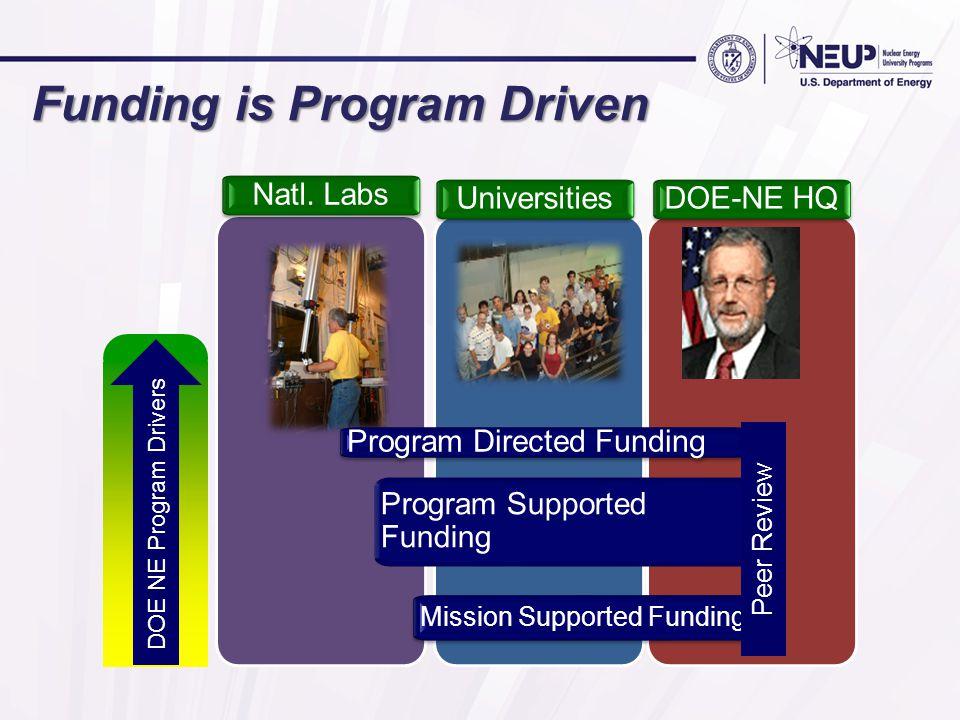 Funding is Program Driven Program Directed Funding Program Supported Funding Mission Supported Funding Natl.