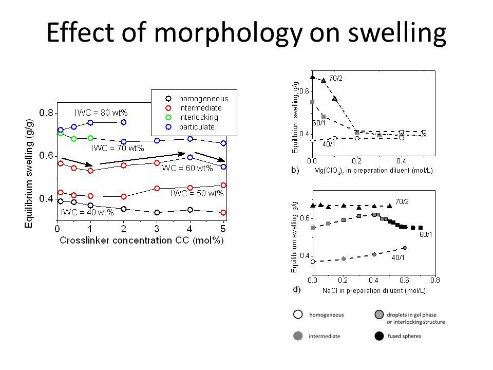 Effect of morphology on swelling