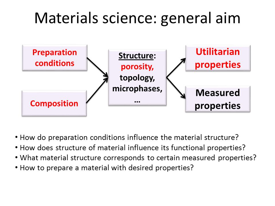 Materials science: general aim Preparation conditions Structure: porosity, topology, microphases, … Structure: porosity, topology, microphases, … Util