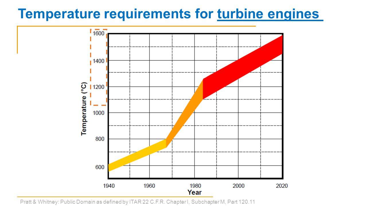 S. R. Greene, et al., ORNL/TM-2010/199 Temperature requirements for nuclear reactors