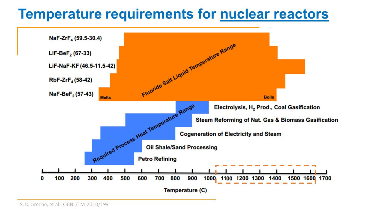 Benefits of high temperature Nuclear reactors Superior economics Limit severe accidents Higher thermal efficiency and process heat Better non-proliferation and waste characteristics Turbine engines Less cooling requirements Improved efficiency Reduced fuel burn and emissions Higher speed Reduced weight High power density (high temperature and pressure)