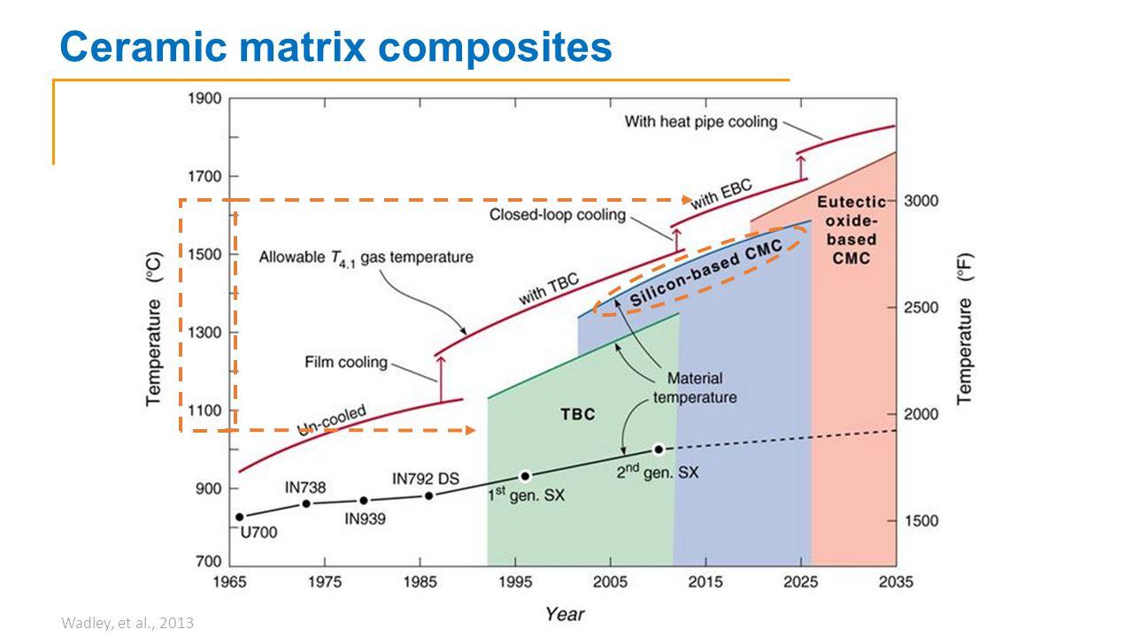 Ceramic matrix composites Wadley, et al., 2013