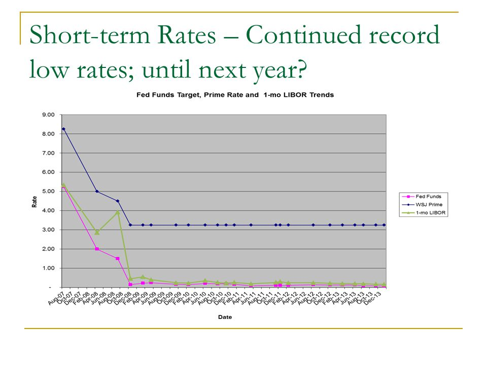 Short-term Rates – Continued record low rates; until next year?