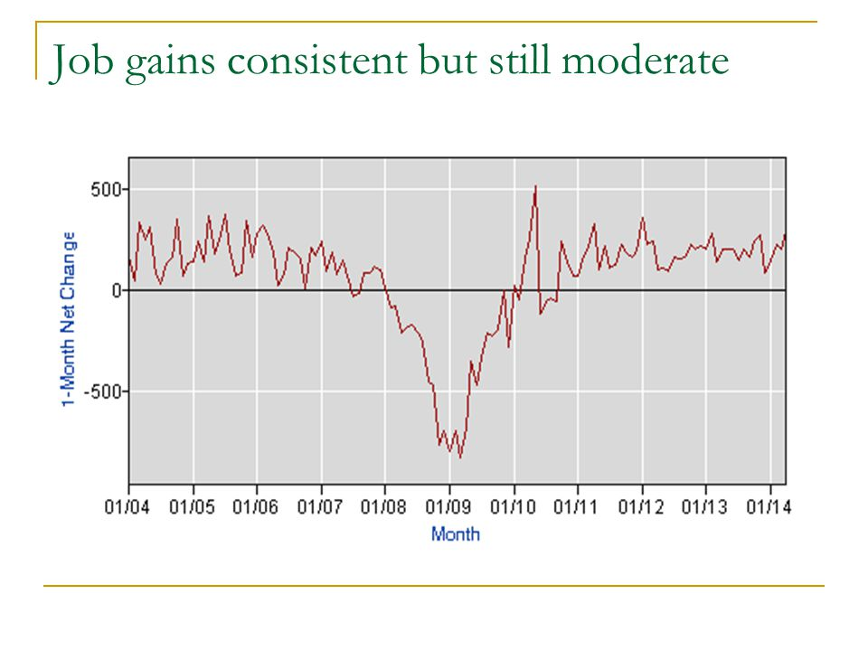 Job gains consistent but still moderate