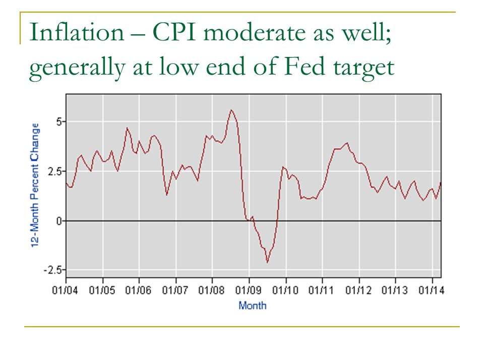 Inflation – CPI moderate as well; generally at low end of Fed target