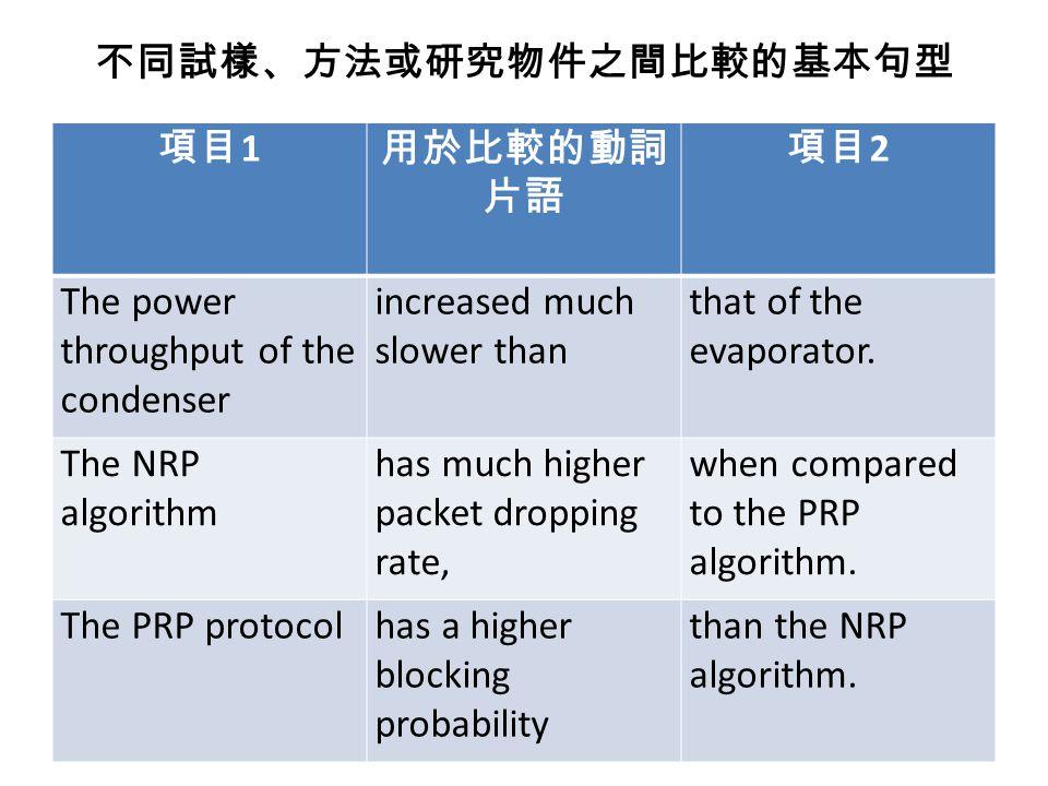 不同試樣、方法或研究物件之間的比較。在進行比 較時,句子中常出現形容詞、副詞的比較級、最高 級。 The fastest algorithm was the genetic algorithm.