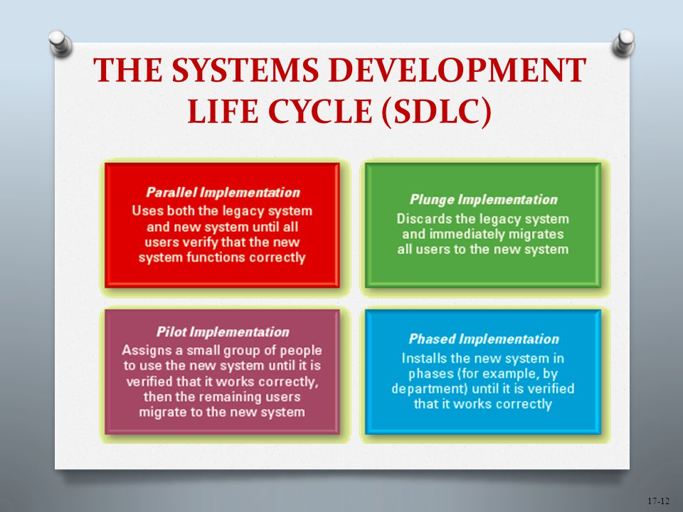 17-12 THE SYSTEMS DEVELOPMENT LIFE CYCLE (SDLC)